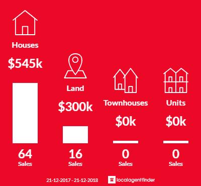 Average sales prices and volume of sales in Aubin Grove, WA 6164