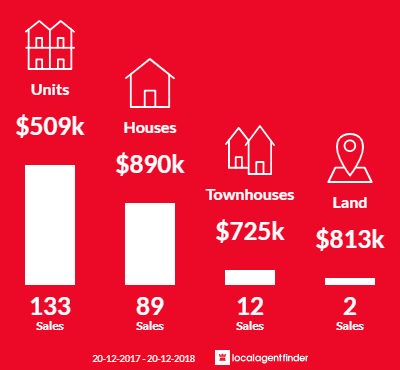 Average sales prices and volume of sales in Auburn, NSW 2144