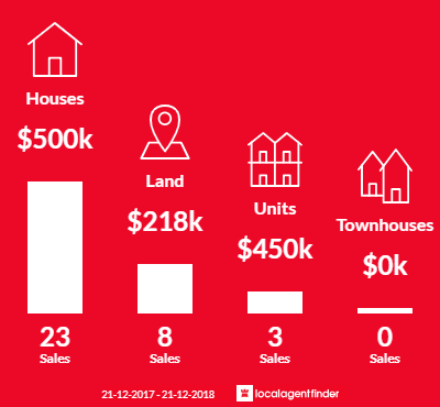 Average sales prices and volume of sales in Augusta, WA 6290