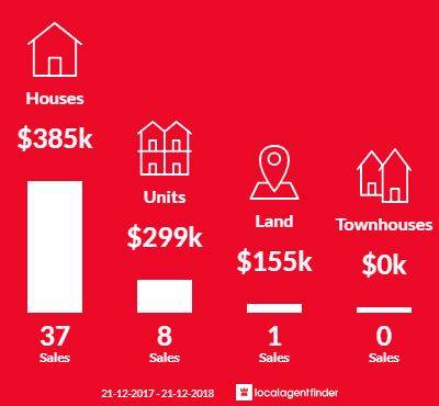 Average sales prices and volume of sales in Austins Ferry, TAS 7011
