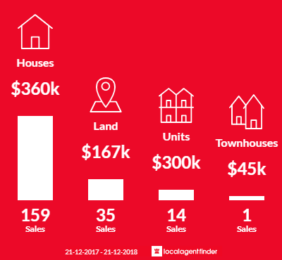Average sales prices and volume of sales in Australind, WA 6233