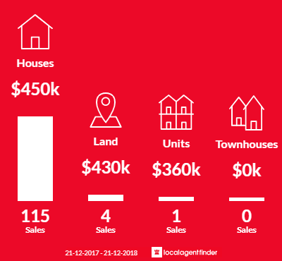 Average sales prices and volume of sales in Aveley, WA 6069