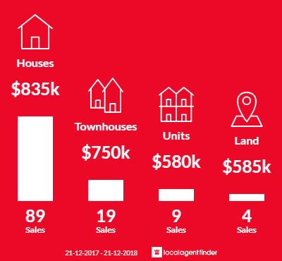 Average sales prices and volume of sales in Avondale Heights, VIC 3034