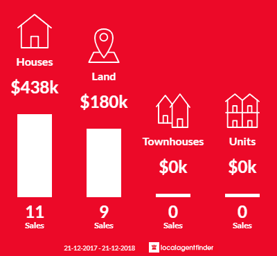 Average sales prices and volume of sales in Axedale, VIC 3551