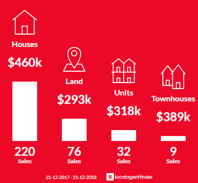 Average sales prices and volume of sales in Bacchus Marsh, VIC 3340