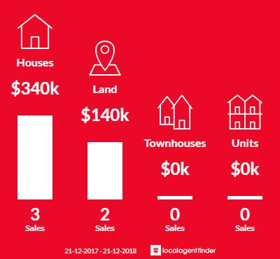 Average sales prices and volume of sales in Baddaginnie, VIC 3670