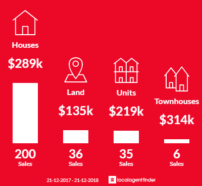 Average sales prices and volume of sales in Bairnsdale, VIC 3875