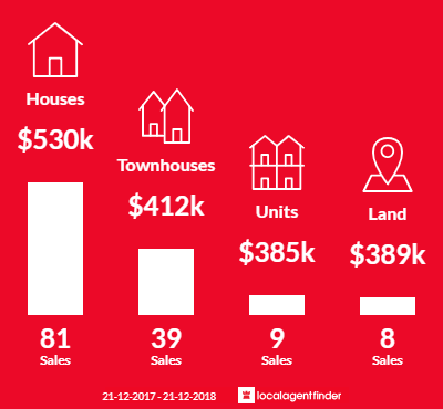 Average sales prices and volume of sales in Balcatta, WA 6021