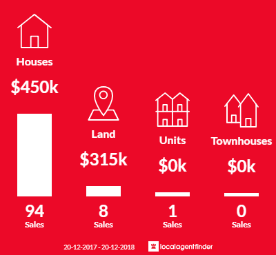 Average sales prices and volume of sales in Bald Hills, QLD 4036