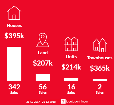 Average sales prices and volume of sales in Baldivis, WA 6171