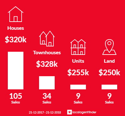 Average sales prices and volume of sales in Balga, WA 6061