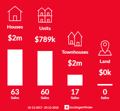 Average sales prices and volume of sales in Balgowlah, NSW 2093