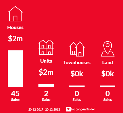 Average sales prices and volume of sales in Balgowlah Heights, NSW 2093