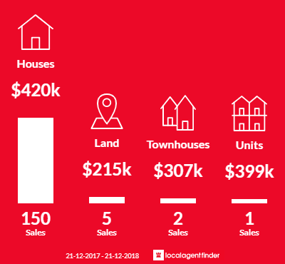 Average sales prices and volume of sales in Ballajura, WA 6066