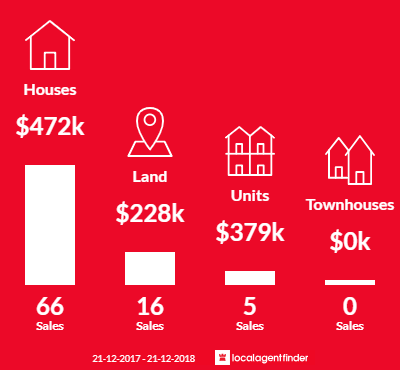 Average sales prices and volume of sales in Ballan, VIC 3342