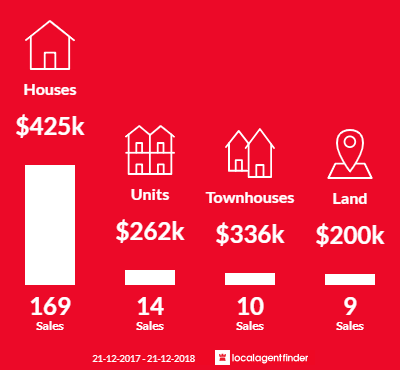 Average sales prices and volume of sales in Ballarat Central, VIC 3350