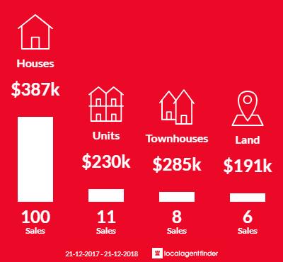 Average sales prices and volume of sales in Ballarat North, VIC 3350