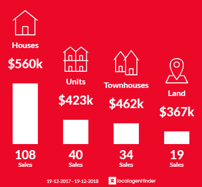 Average sales prices and volume of sales in Ballina, NSW 2478