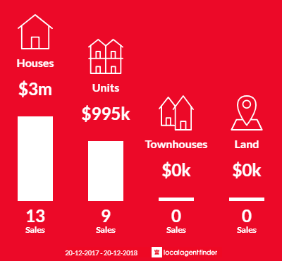 Average sales prices and volume of sales in Balmain East, NSW 2041