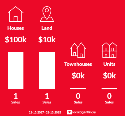 Average sales prices and volume of sales in Balmoral, VIC 3407
