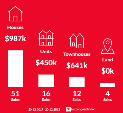 Average sales prices and volume of sales in Balmoral, QLD 4171