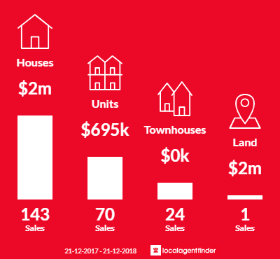 Average sales prices and volume of sales in Balwyn, VIC 3103
