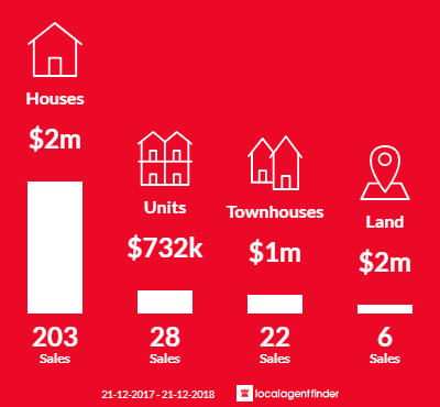 Average sales prices and volume of sales in Balwyn North, VIC 3104