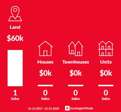 Average sales prices and volume of sales in Bangor, TAS 7267