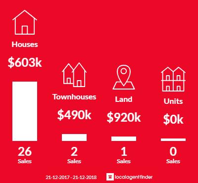 Average sales prices and volume of sales in Banjup, WA 6164