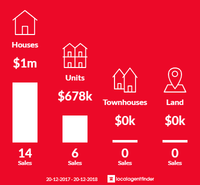 Average sales prices and volume of sales in Banksia, NSW 2216