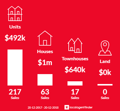 Average sales prices and volume of sales in Bankstown, NSW 2200