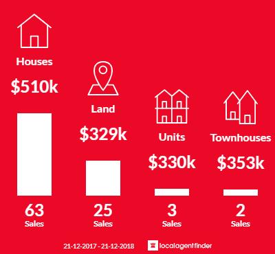 Average sales prices and volume of sales in Bannockburn, VIC 3331