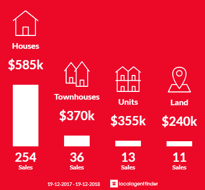 Average sales prices and volume of sales in Banora Point, NSW 2486