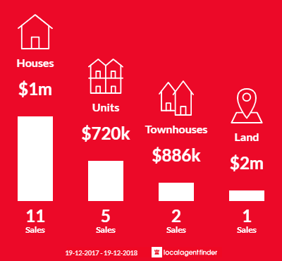 Average sales prices and volume of sales in Bar Beach, NSW 2300