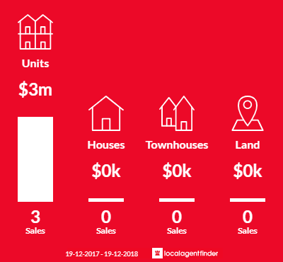 Average sales prices and volume of sales in Barangaroo, NSW 2000