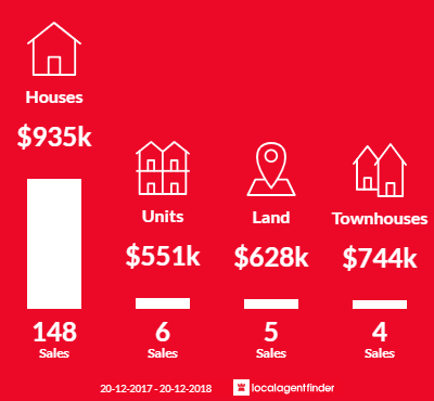 Average sales prices and volume of sales in Bardon, QLD 4065
