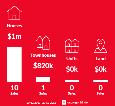 Average sales prices and volume of sales in Bardwell Park, NSW 2207