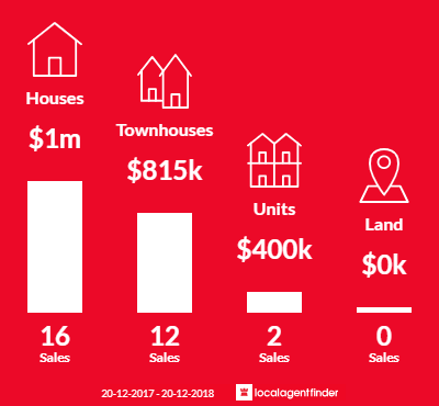 Average sales prices and volume of sales in Bardwell Valley, NSW 2207