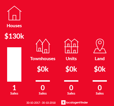 Average sales prices and volume of sales in Barmah, VIC 3639