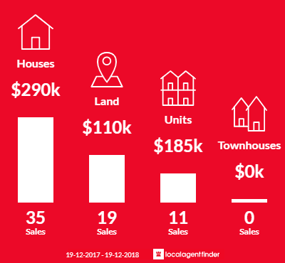 Average sales prices and volume of sales in Barooga, NSW 3644
