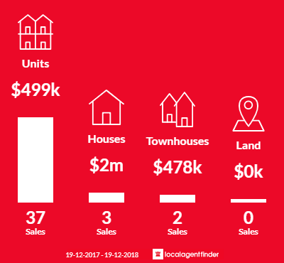 Average sales prices and volume of sales in Barton, ACT 2600