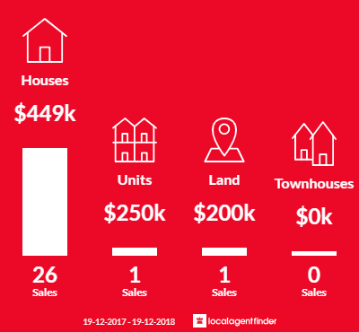 Average sales prices and volume of sales in Basin View, NSW 2540