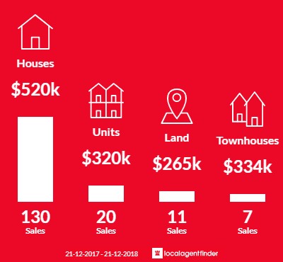 Average sales prices and volume of sales in Bassendean, WA 6054
