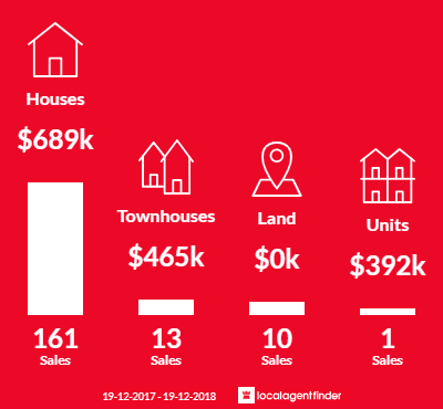 Average sales prices and volume of sales in Bateau Bay, NSW 2261