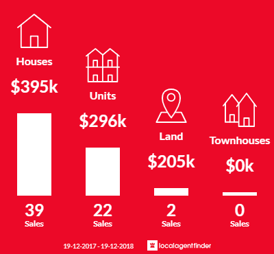 Average sales prices and volume of sales in Batehaven, NSW 2536
