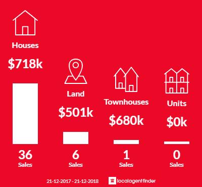 Average sales prices and volume of sales in Bateman, WA 6150