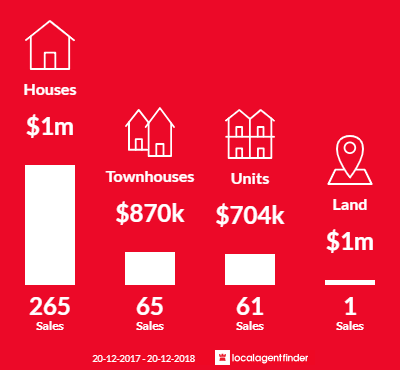 Average sales prices and volume of sales in Baulkham Hills, NSW 2153