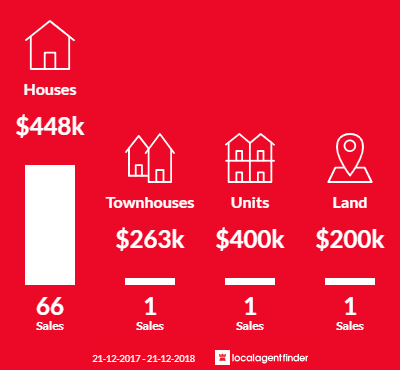 Average sales prices and volume of sales in Baynton, WA 6714