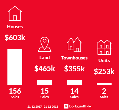 Average sales prices and volume of sales in Bayswater, WA 6053