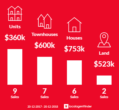 Average sales prices and volume of sales in Bayview, NT 0820